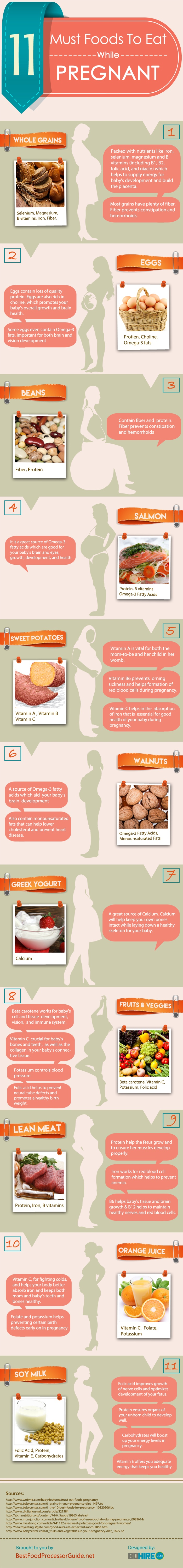 Foods to eat when your pregnant